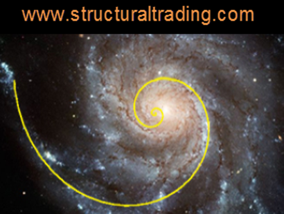 Structural Trading