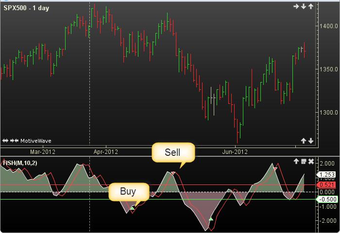 Fisher transform indicator forex