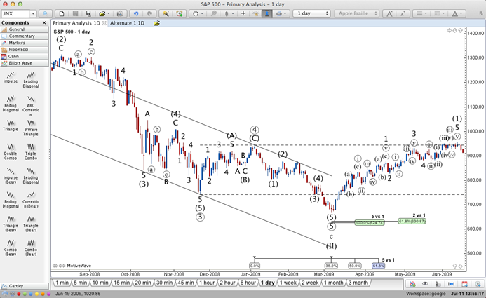 Advanced Elliott Wave