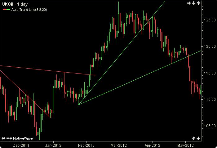 Pivot line indicator mt4