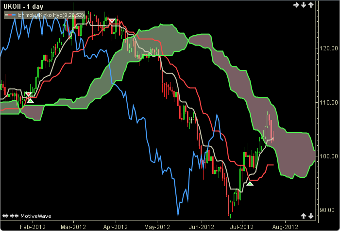 How to Use Ichimoku Charts in Forex Trading - Investopedia