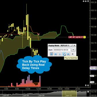 MotiveWave: Stocks, Futures, Options and Forex Trading/Analysis Platform