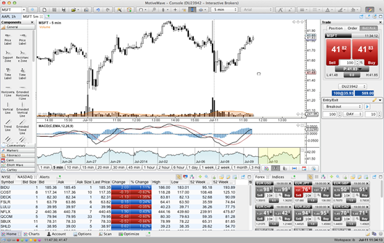 Binary options trading price action dubai