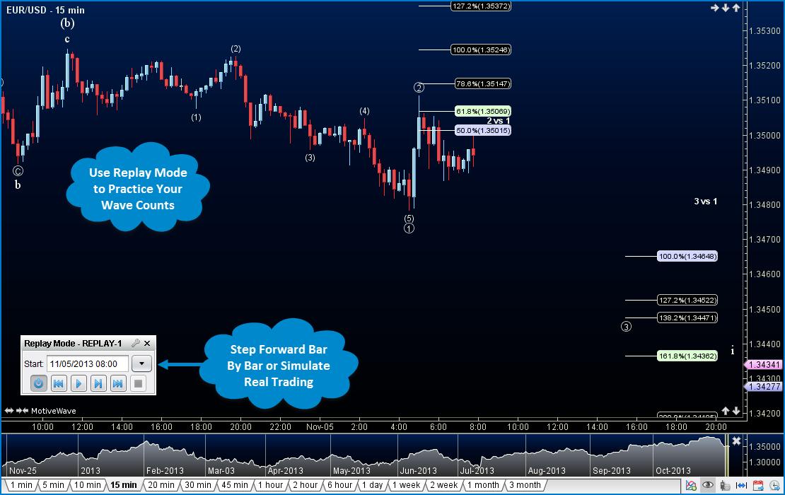 Practical elliott wave trading strategies.pdf download