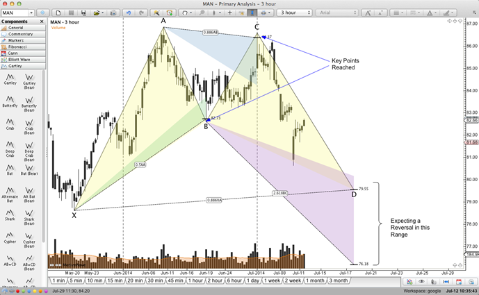Gartley (Harmonic) Patterns macOS